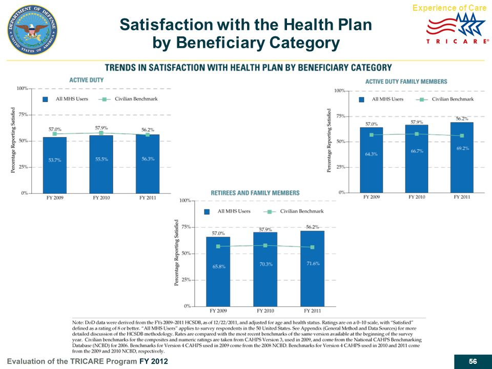 Satisfaction with the Health Plan by Beneficiary Category