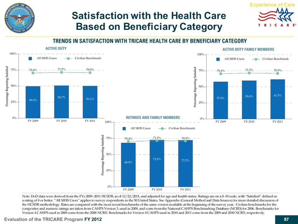 Satisfaction with the Health Care Based on Beneficiary Category