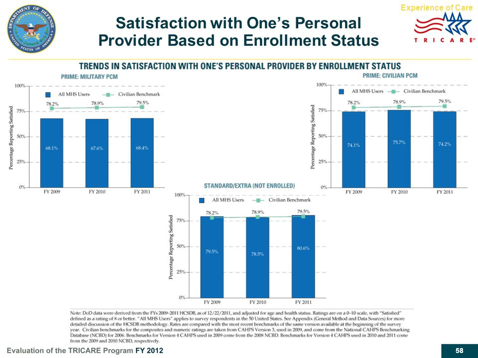 Satisfaction with One's Personal Provider Based on Enrollment Status