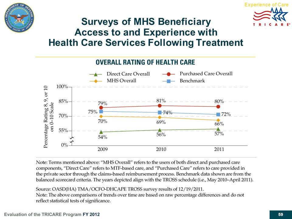 Experience of Care Surveys of MHS Beneficiary Access to and Experience with Health Care Services Following Treatment.