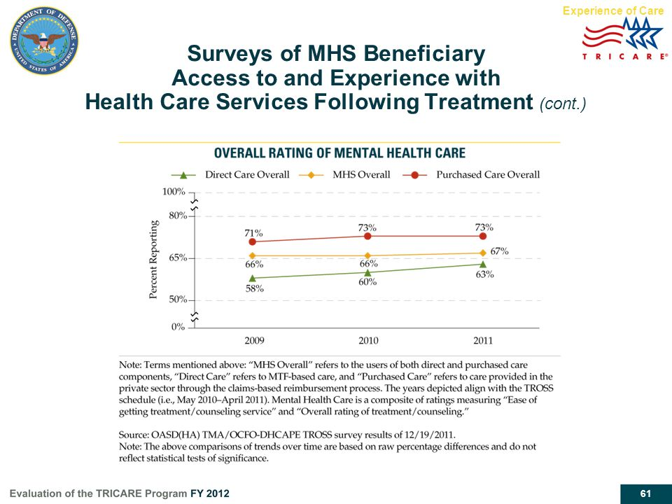 Experience of Care Surveys of MHS Beneficiary Access to and Experience with Health Care Services Following Treatment (cont.)