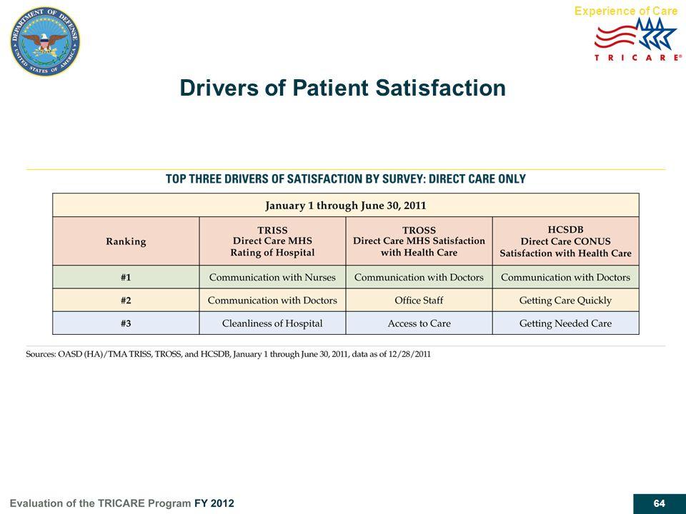 Drivers of Patient Satisfaction