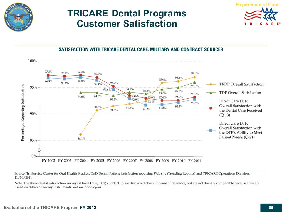 TRICARE Dental Programs Customer Satisfaction