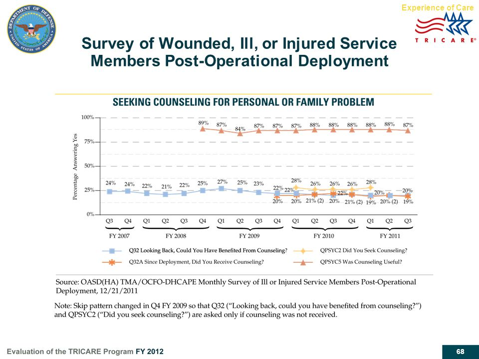 Experience of Care Survey of Wounded, Ill, or Injured Service Members Post-Operational Deployment.
