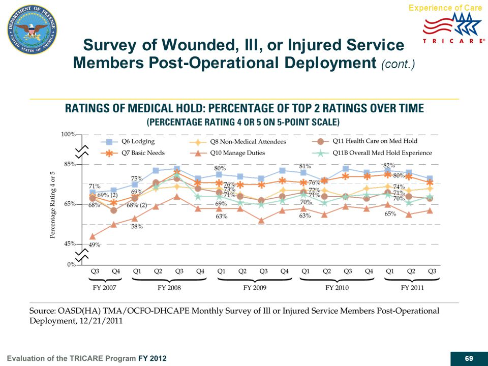 Experience of Care Survey of Wounded, Ill, or Injured Service Members Post-Operational Deployment (cont.)