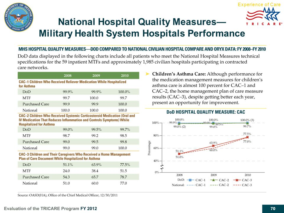Experience of Care National Hospital Quality Measures— Military Health System Hospitals Performance.