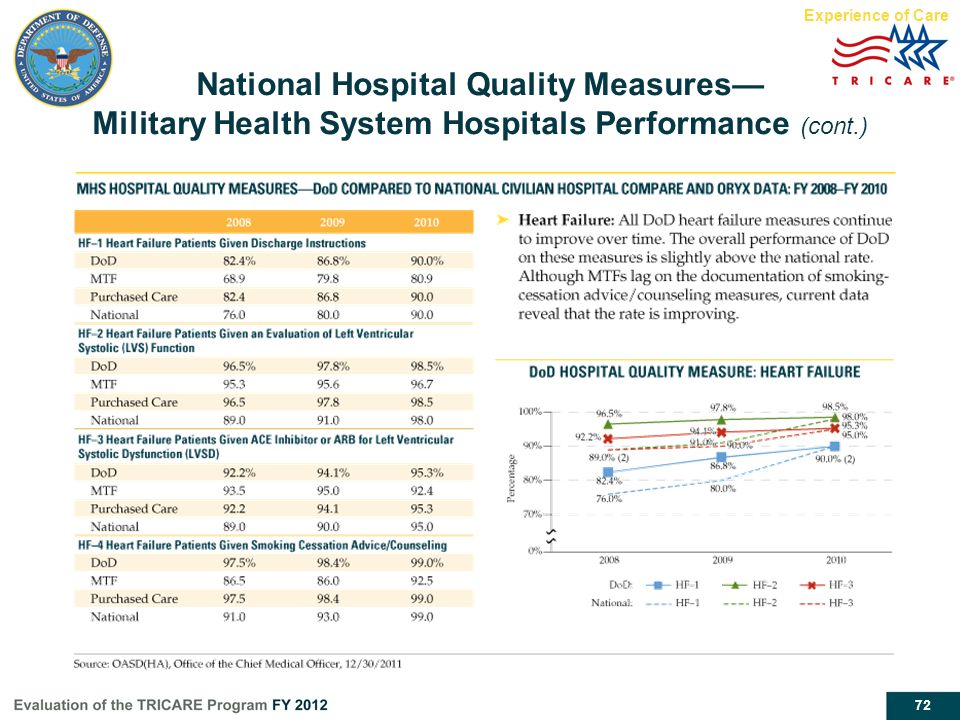 Experience of Care National Hospital Quality Measures— Military Health System Hospitals Performance (cont.)