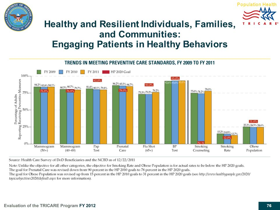Population Health Healthy and Resilient Individuals, Families, and Communities: Engaging Patients in Healthy Behaviors.