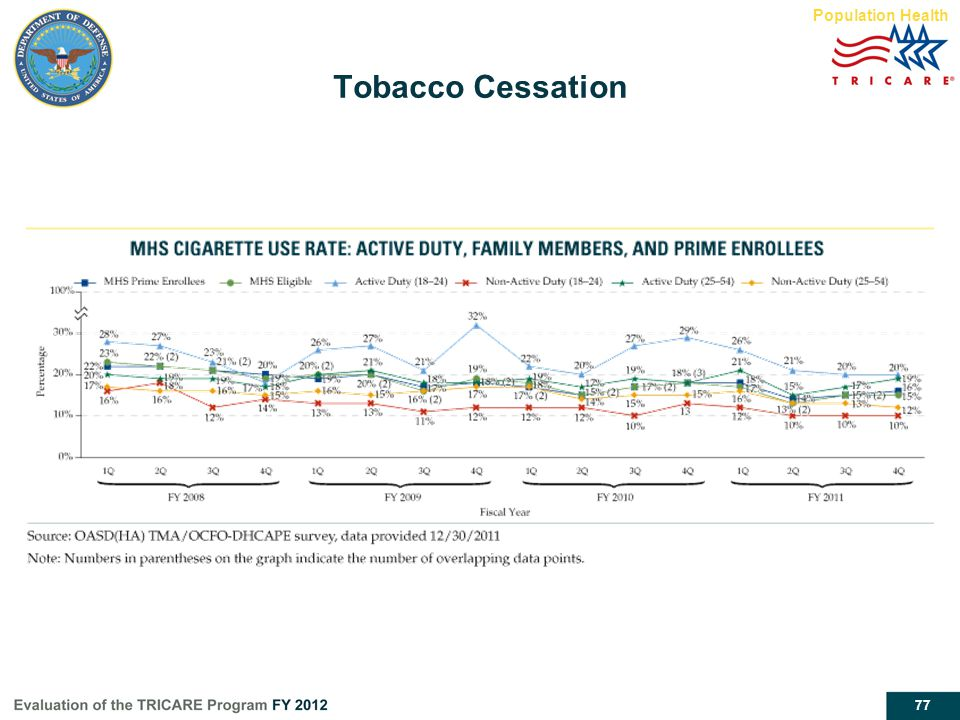 Tobacco Cessation Population Health Report page 54 Population Health