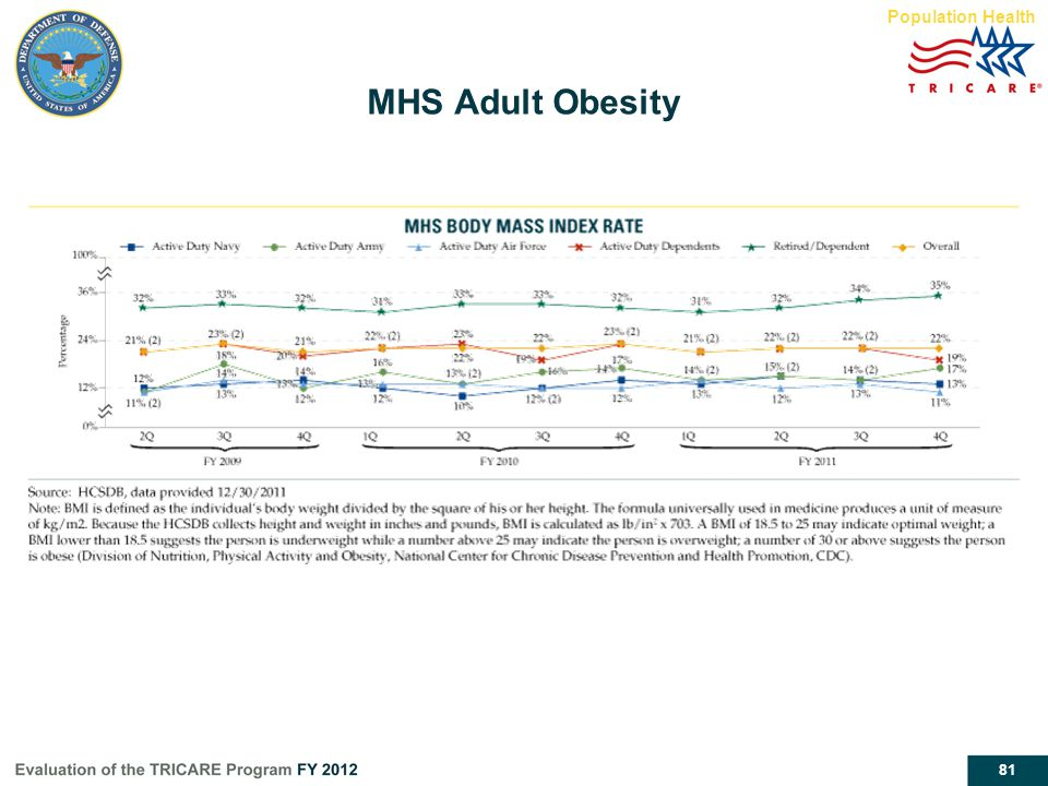 MHS Adult Obesity Population Health Report page 57 MHS Adult Obesity