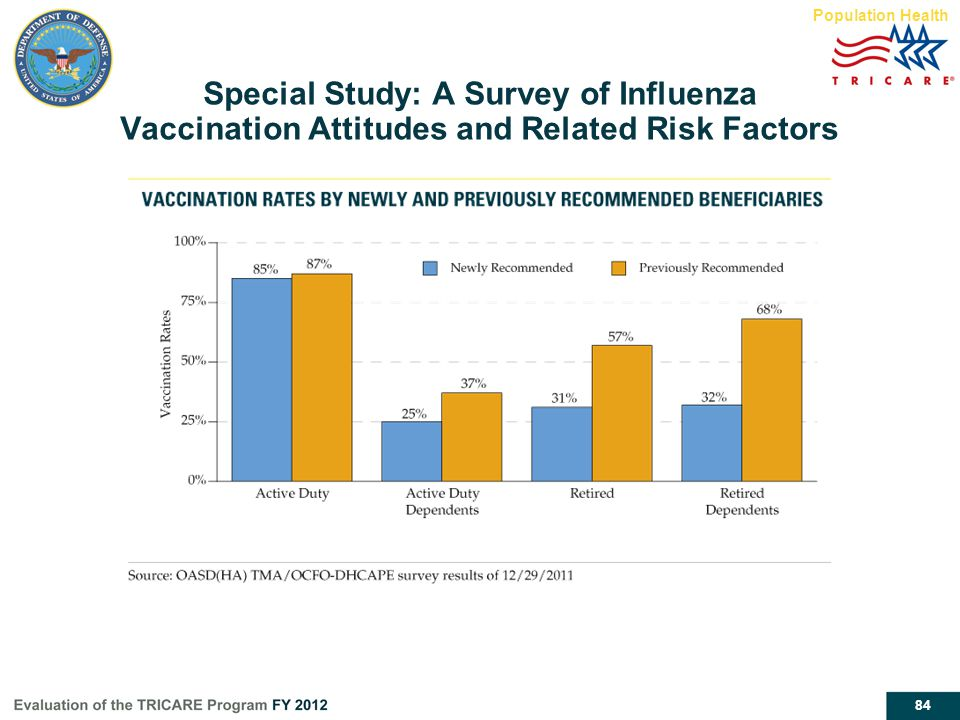 Population Health Special Study: A Survey of Influenza Vaccination Attitudes and Related Risk Factors.