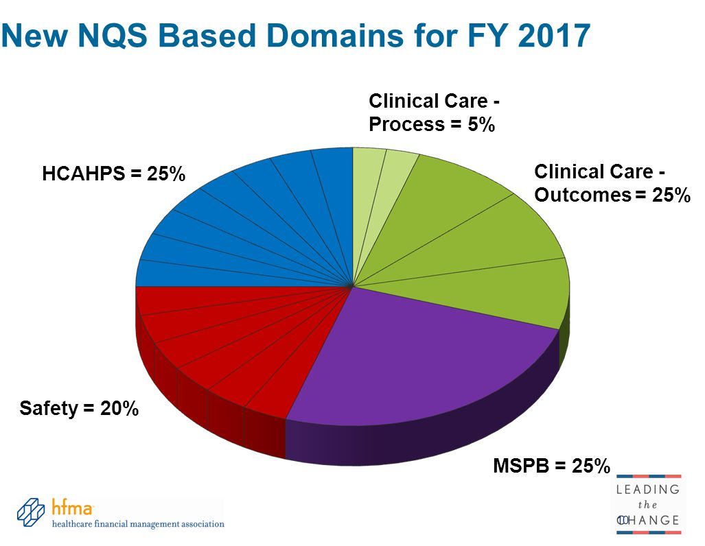 New NQS Based Domains for FY 2017