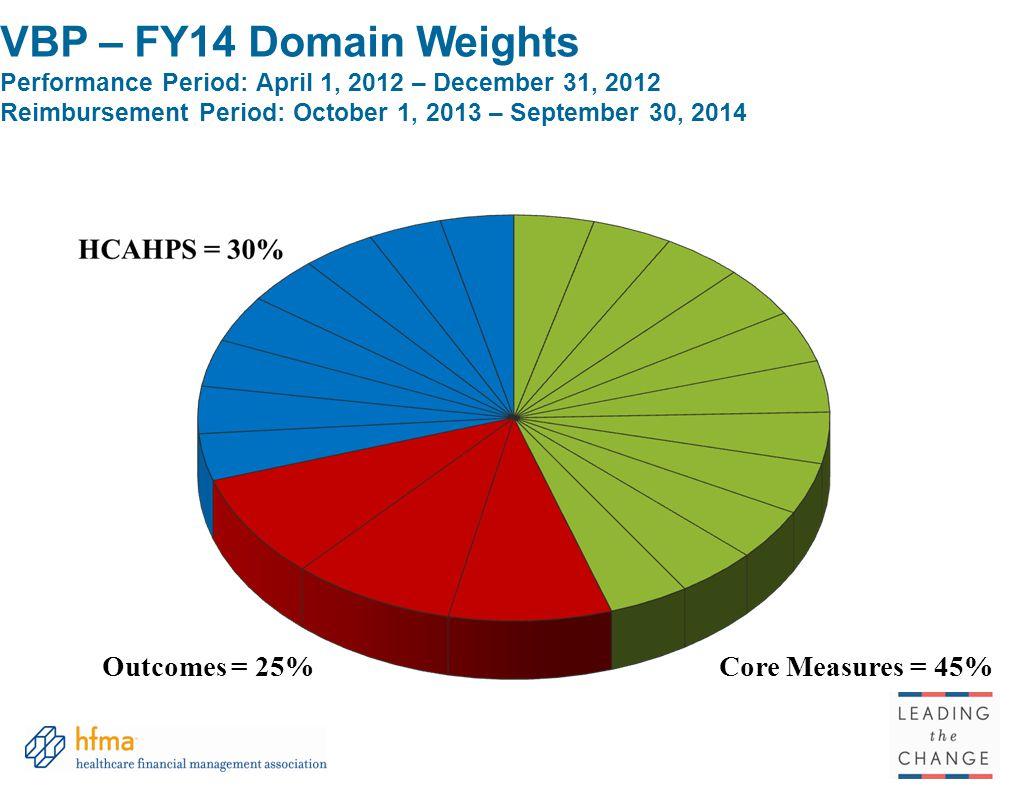 VBP – FY14 Domain Weights Performance Period: April 1, 2012 – December 31, 2012 Reimbursement Period: October 1, 2013 – September 30, 2014