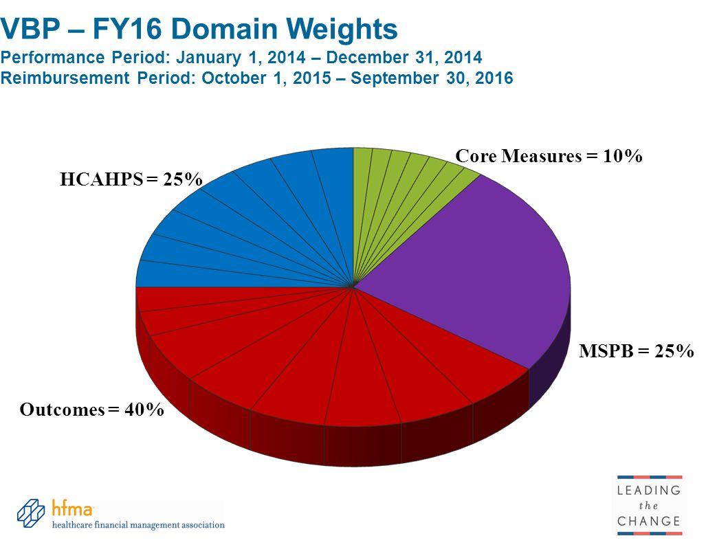 VBP – FY16 Domain Weights Performance Period: January 1, 2014 – December 31, 2014 Reimbursement Period: October 1, 2015 – September 30, 2016