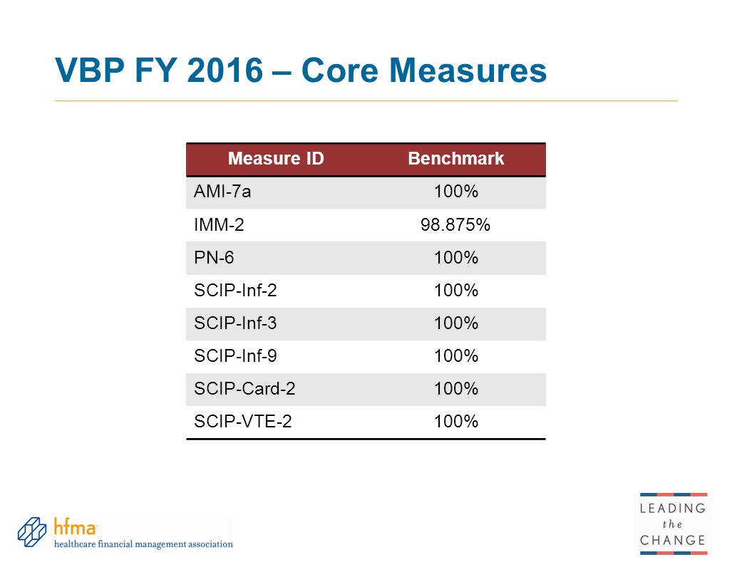 VBP FY 2016 – Core Measures Measure ID Benchmark AMI-7a 100% IMM-2