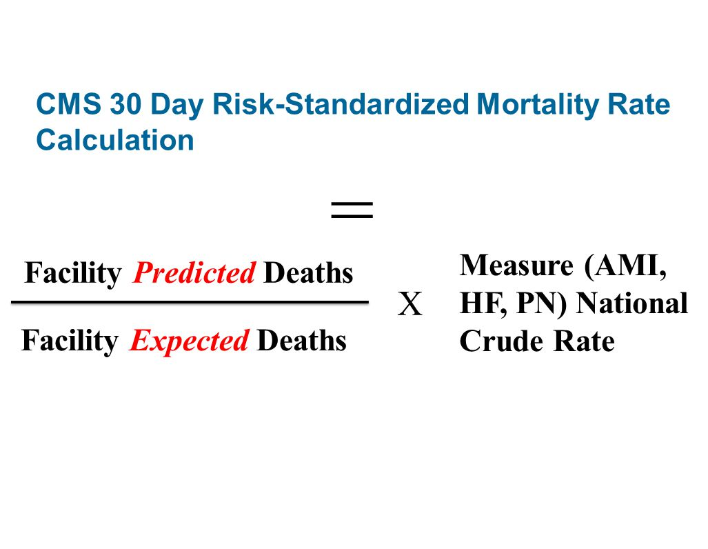 CMS 30 Day Risk-Standardized Mortality Rate Calculation