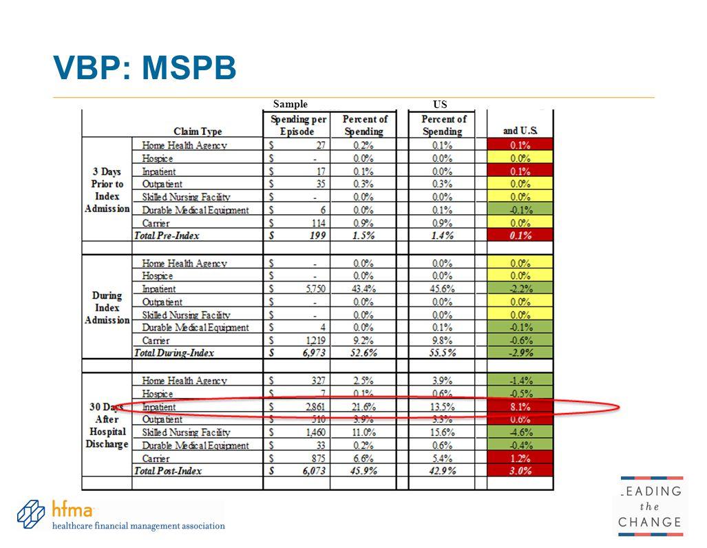 VBP: MSPB Sample US