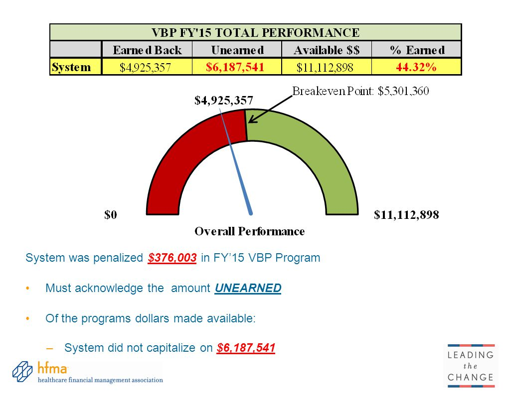 System was penalized $376,003 in FY'15 VBP Program