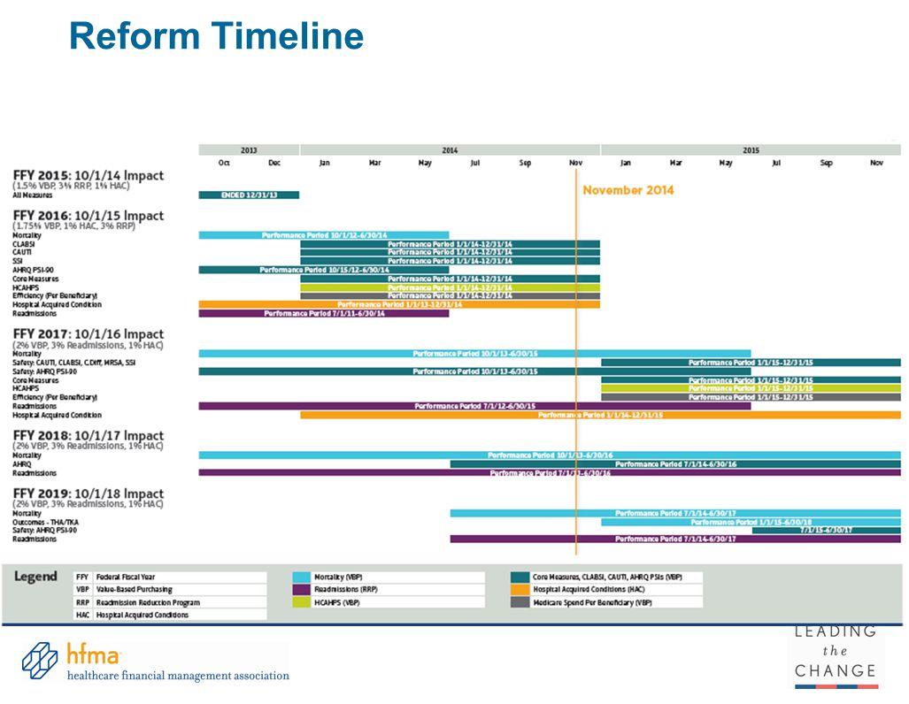 Reform Timeline