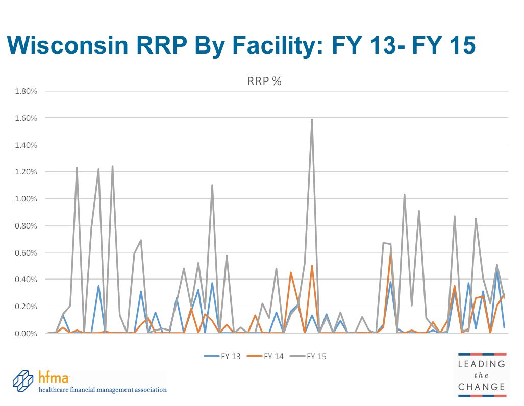 Wisconsin RRP By Facility: FY 13- FY 15