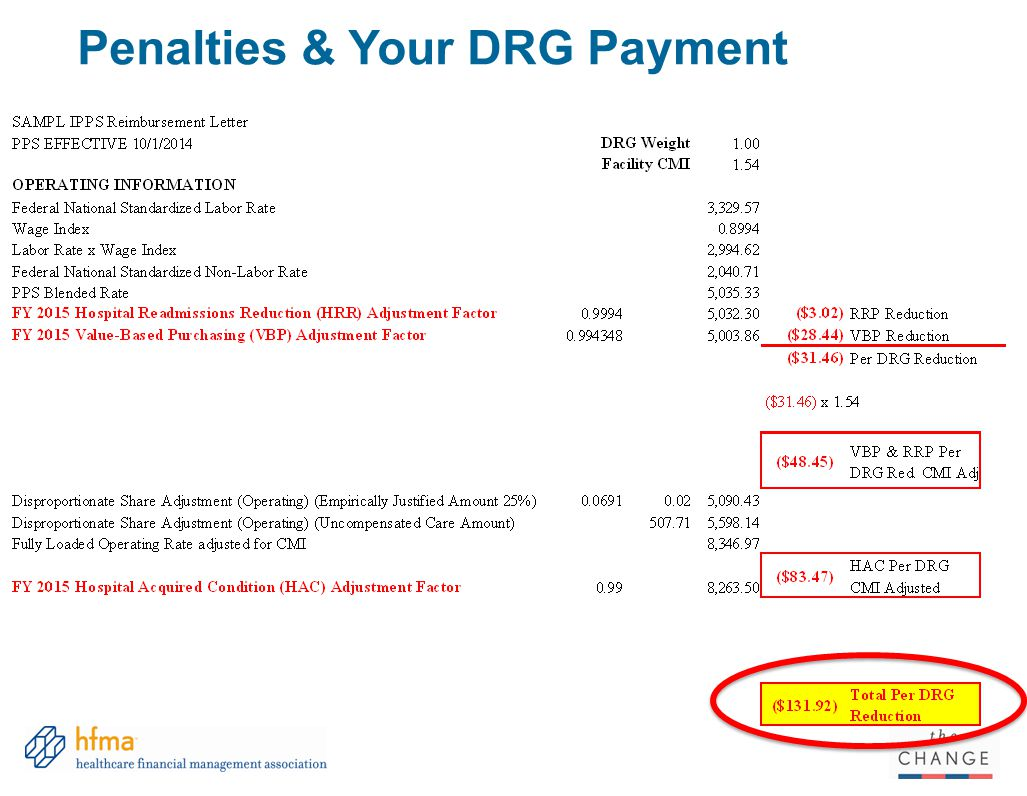 Penalties & Your DRG Payment