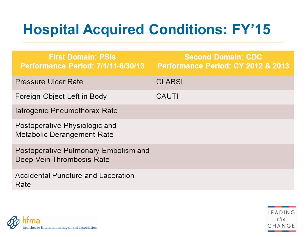 Hospital Acquired Conditions: FY'15