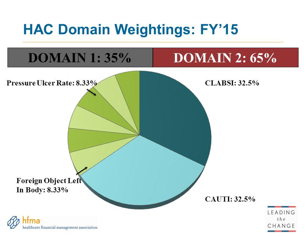 HAC Domain Weightings: FY'15