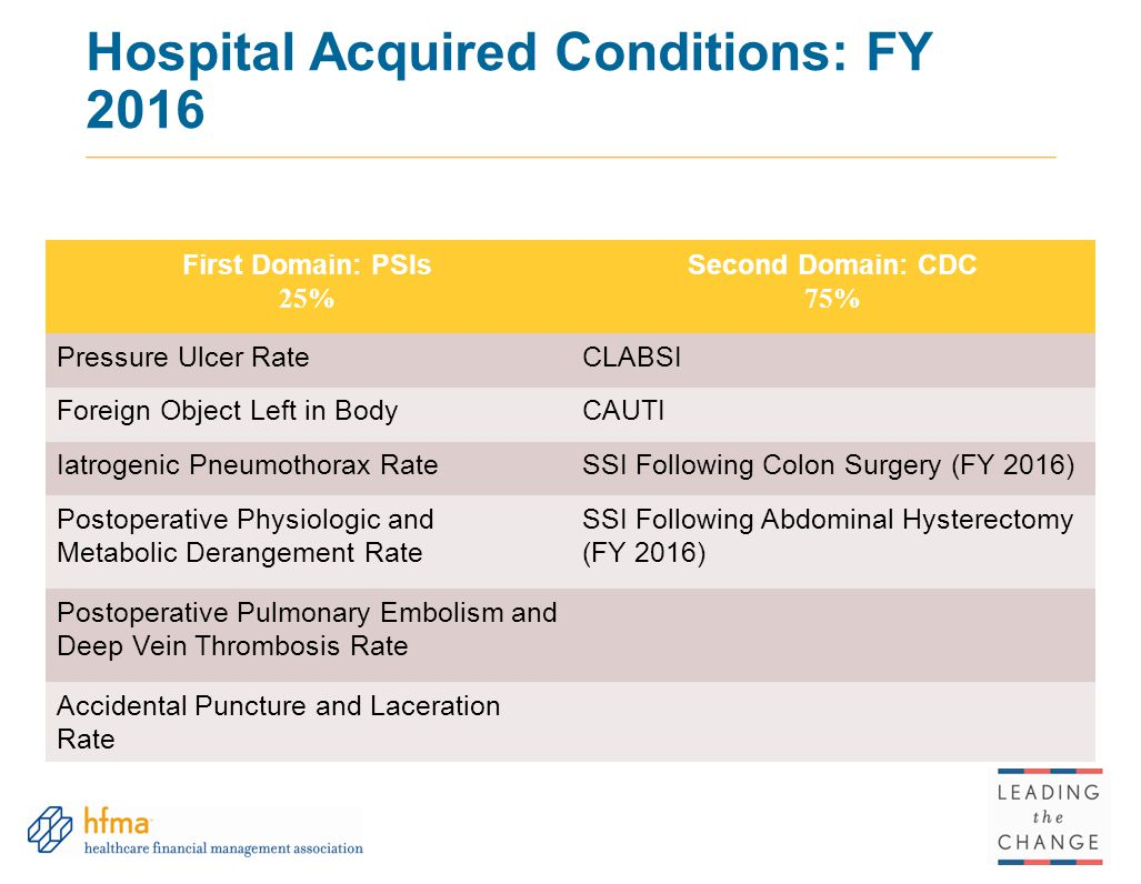 Hospital Acquired Conditions: FY 2016