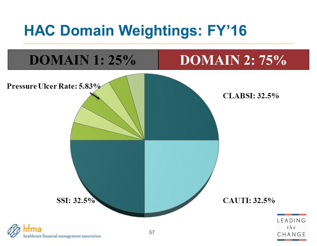 HAC Domain Weightings: FY'16