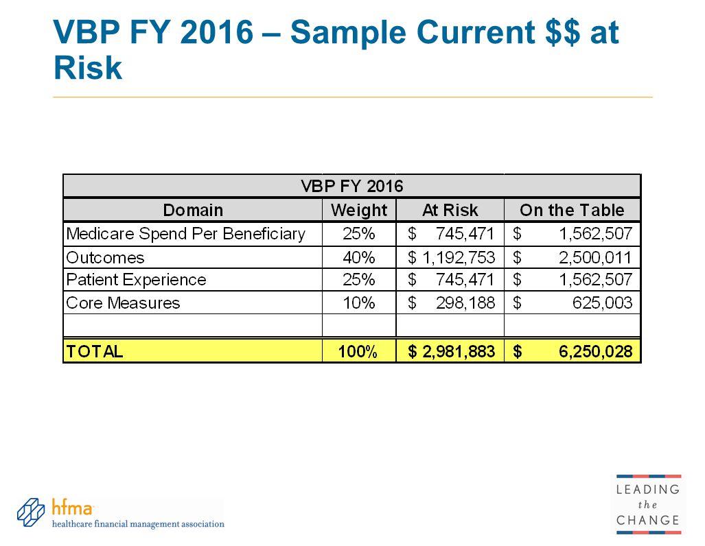 VBP FY 2016 – Sample Current $$ at Risk