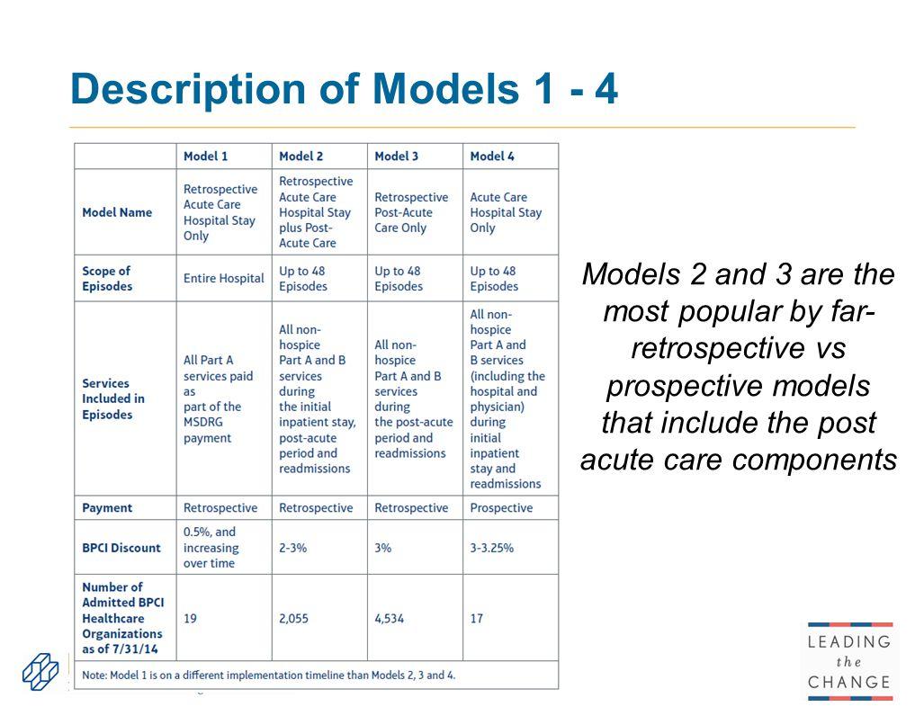 Description of Models 1 - 4