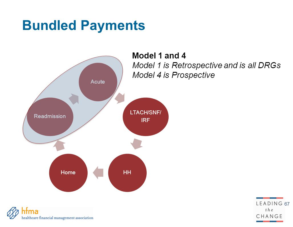 Bundled Payments Model 1 and 4