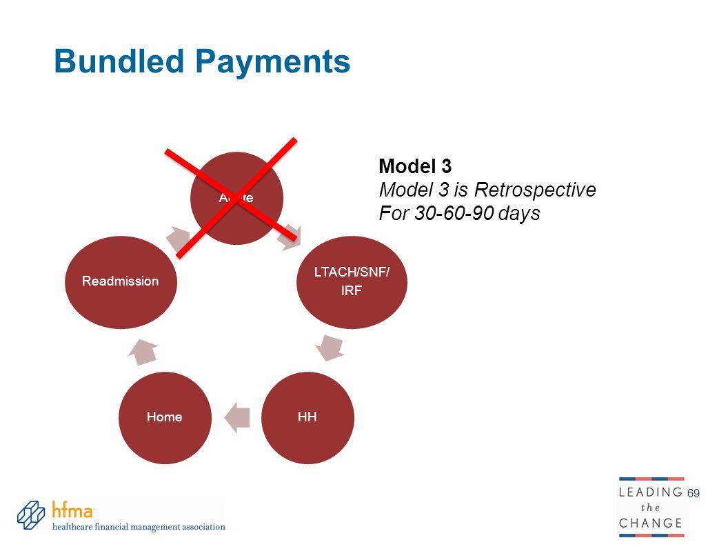 Bundled Payments Model 3 Model 3 is Retrospective For 30-60-90 days