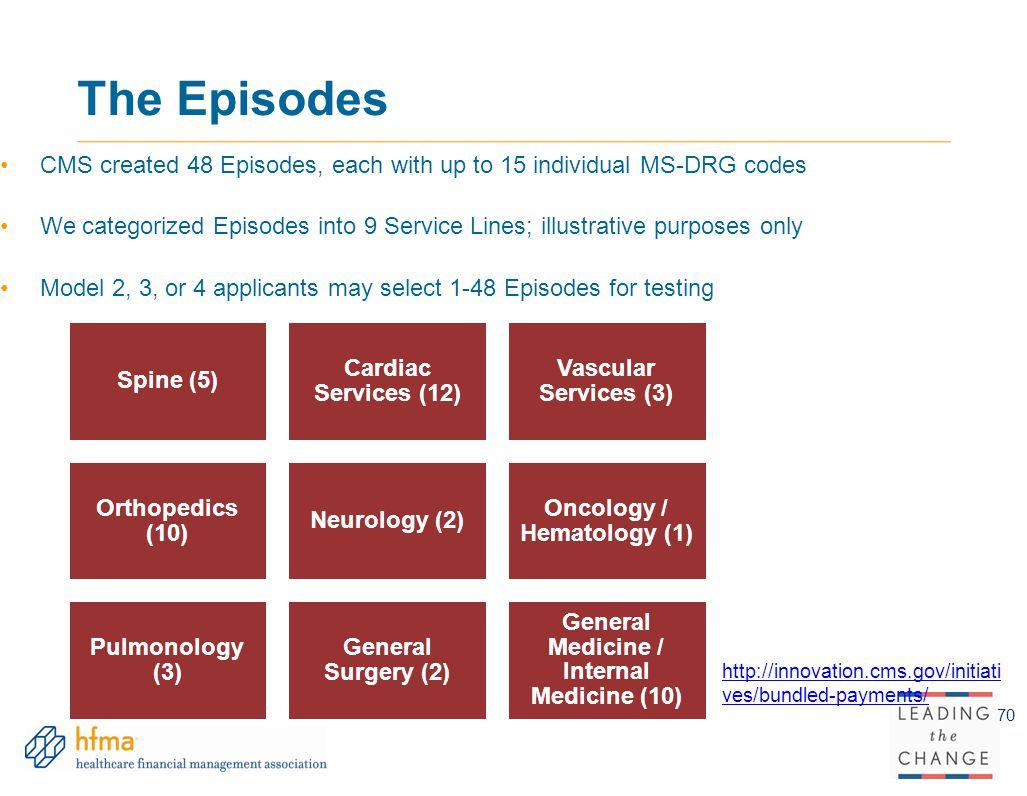 Oncology / Hematology (1) General Medicine / Internal Medicine (10)