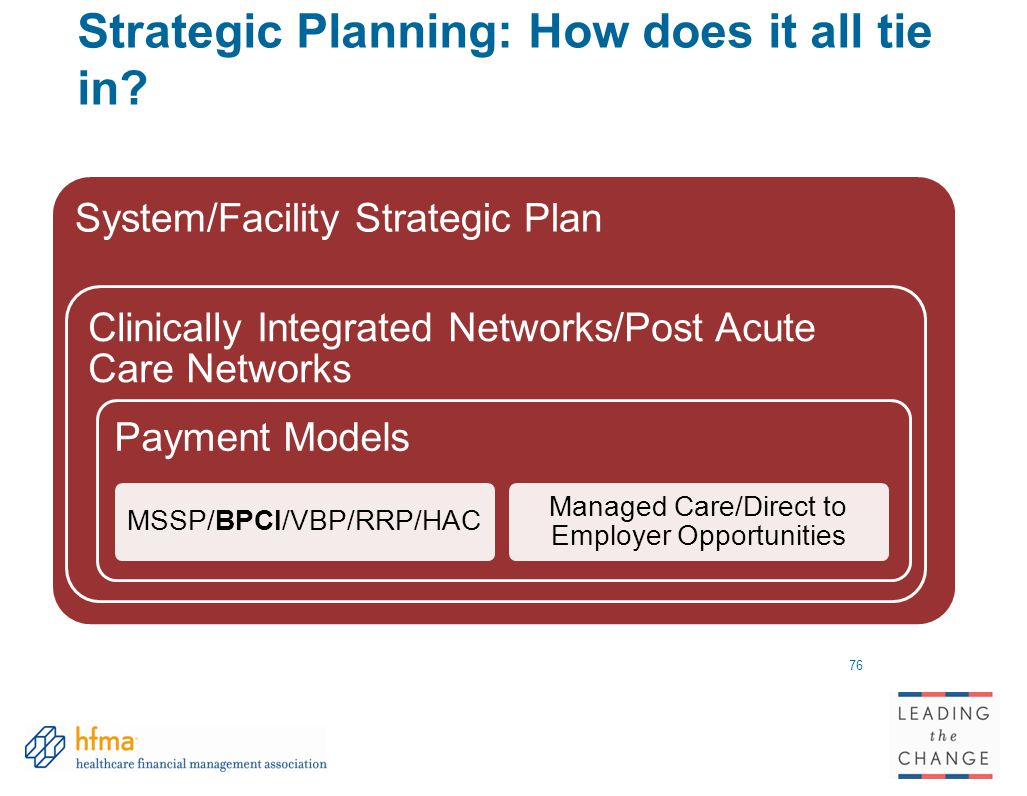 Strategic Planning: How does it all tie in