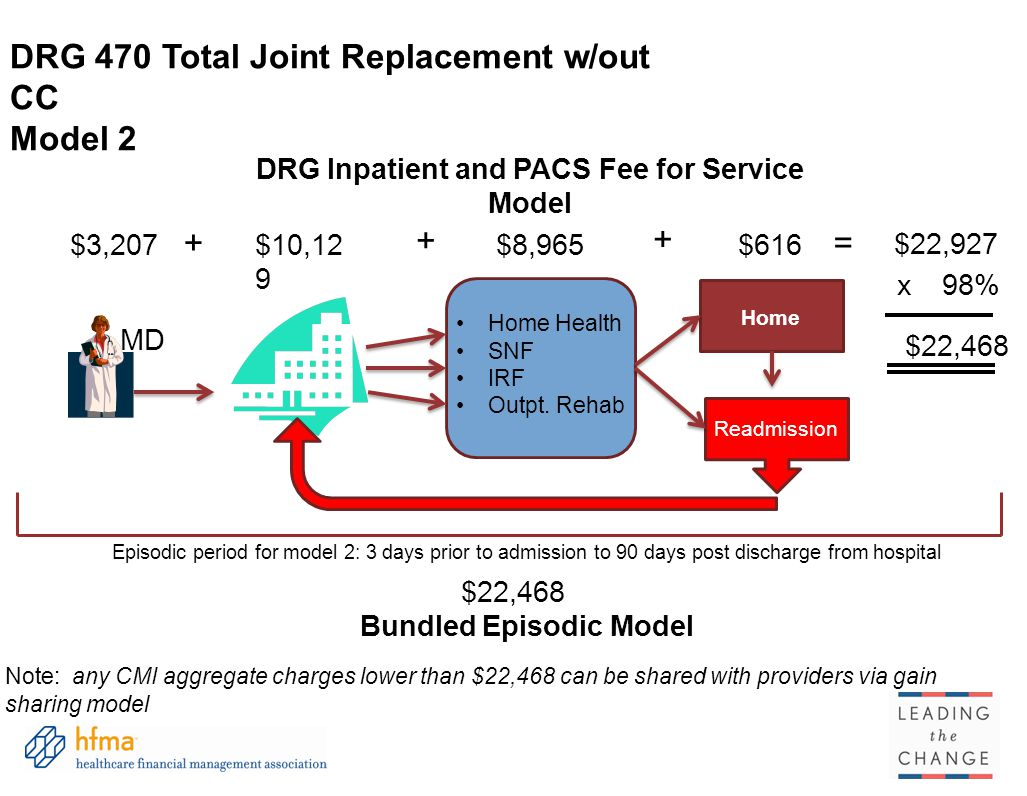 DRG Inpatient and PACS Fee for Service Model Bundled Episodic Model
