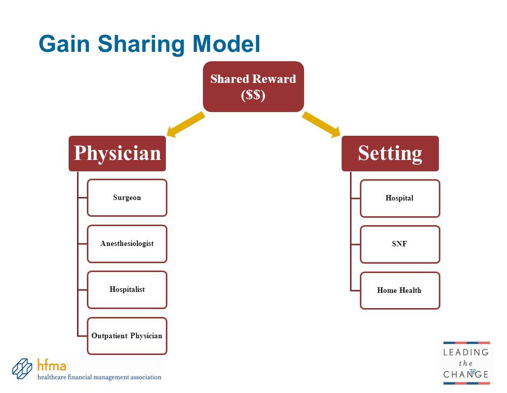 Gain Sharing Model Physician Setting ($$) Shared Reward Surgeon