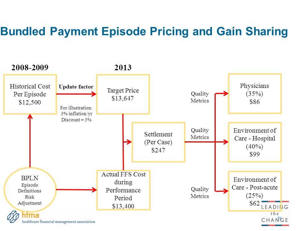 Bundled Payment Episode Pricing and Gain Sharing