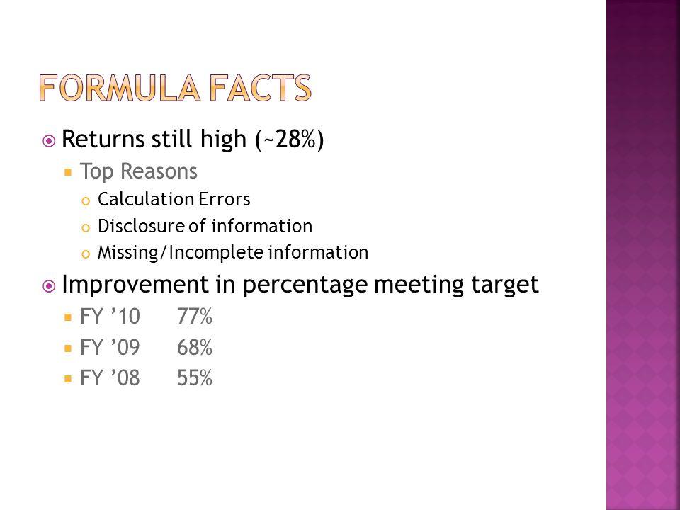 Formula facts Returns still high (~28%)