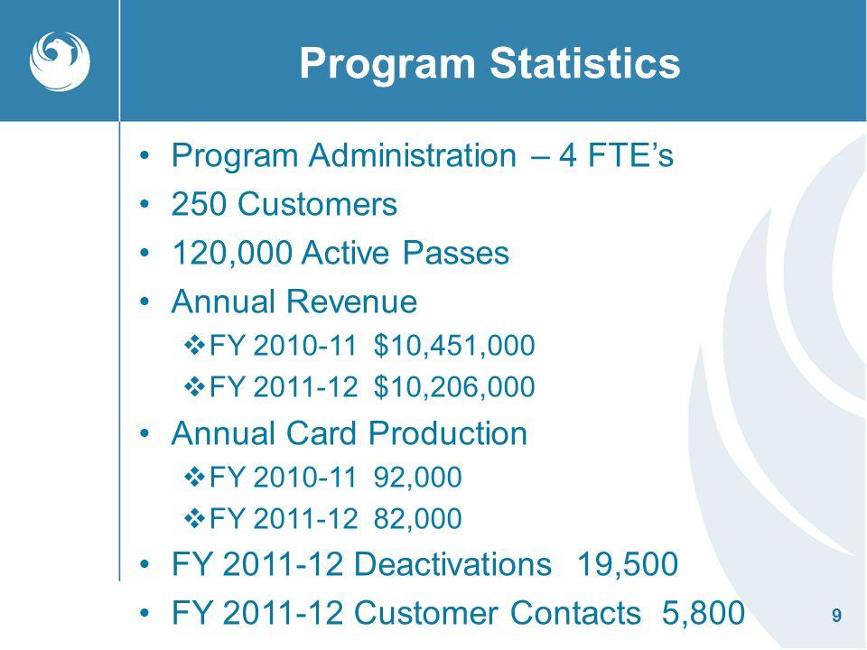 Program Statistics Program Administration – 4 FTE's 250 Customers