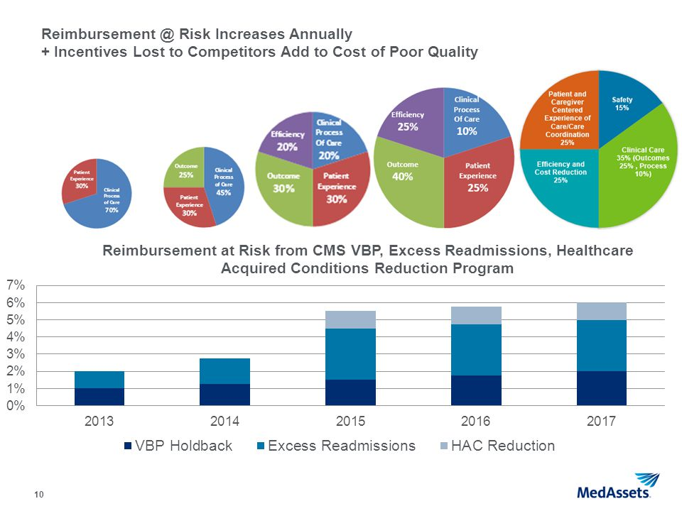 Reimbursement @ Risk Increases Annually + Incentives Lost to Competitors Add to Cost of Poor Quality