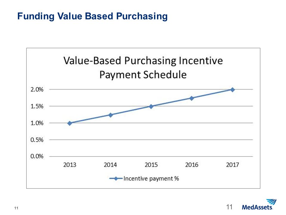 Funding Value Based Purchasing