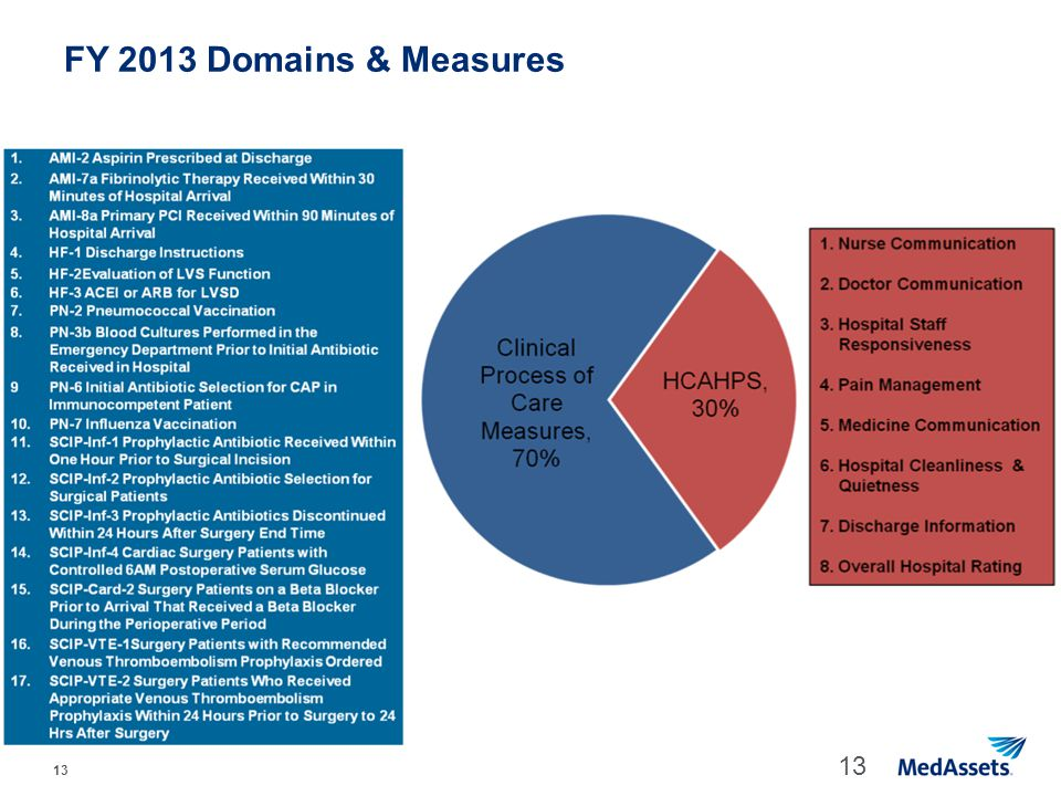 FY 2013 Domains & Measures Quality measures from Hospital Compare measure set. 20 measures (12 Process of Care / 8 HCAHPS dimensions) in FY 13, and.