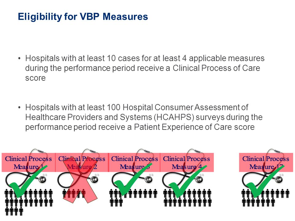 Eligibility for VBP Measures