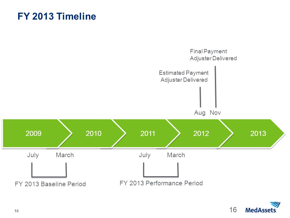 FY 2013 Timeline 2009 2010 2011 2012 2013 Aug Nov July March July