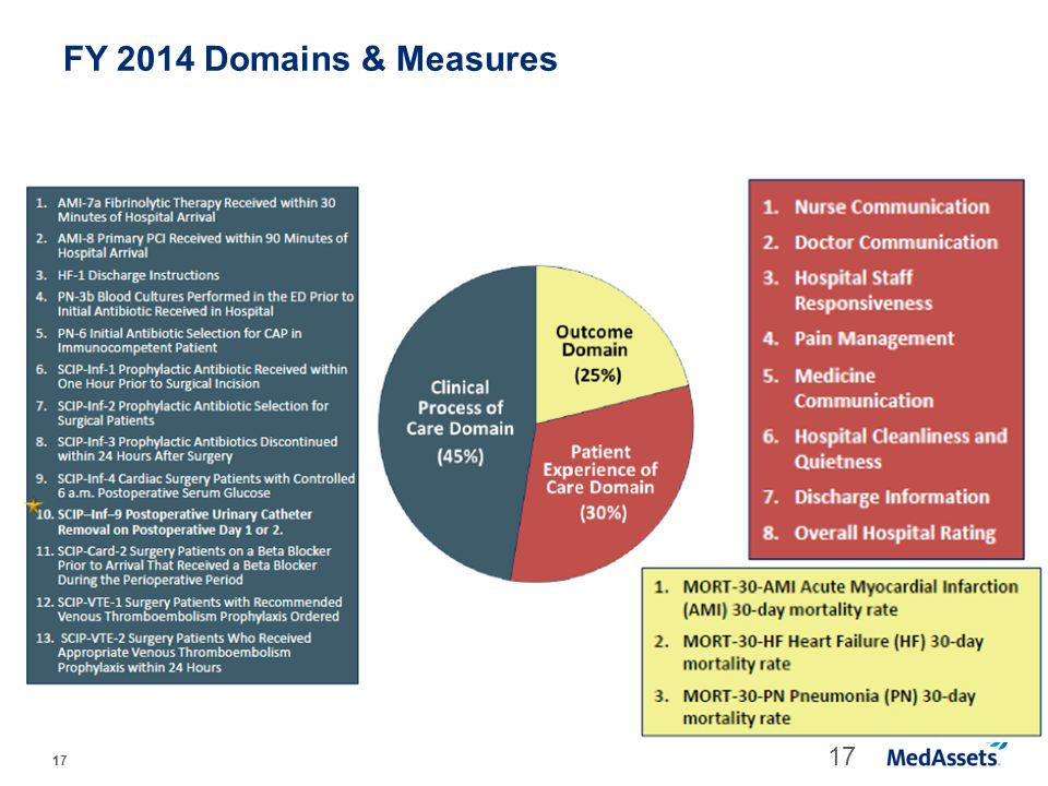 FY 2014 Domains & Measures