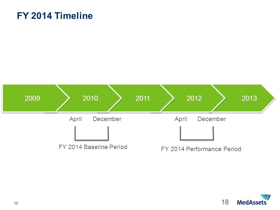 FY 2014 Timeline 2009 2010 2011 2012 2013 April December April