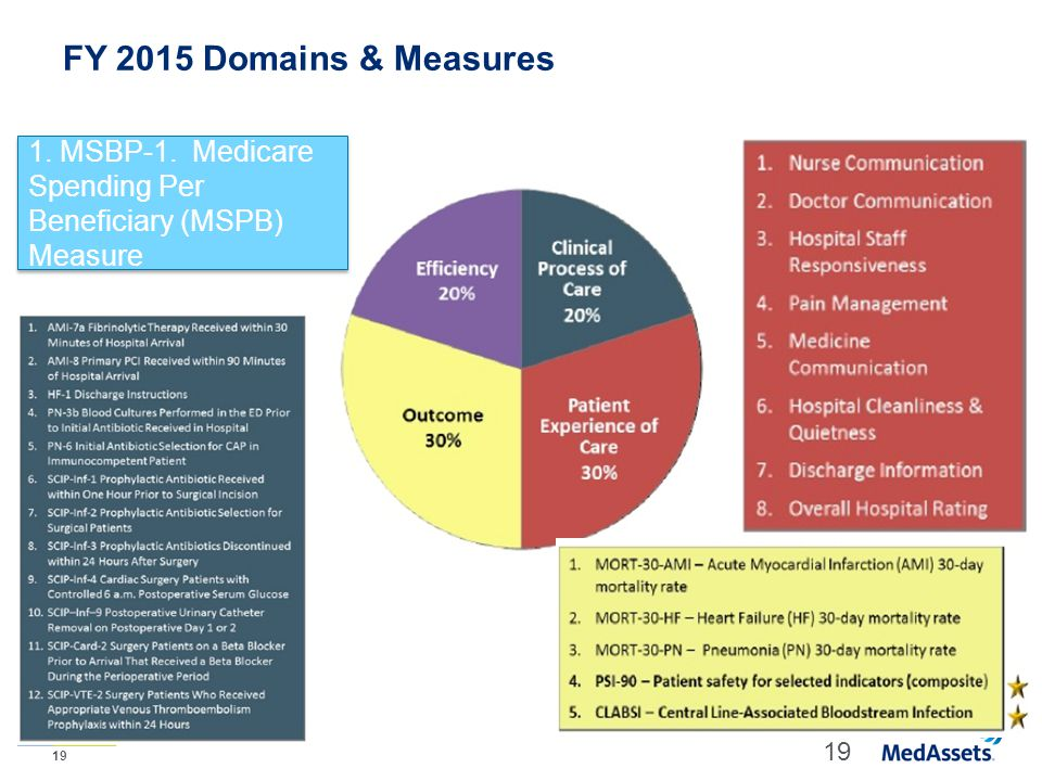 FY 2015 Domains & Measures 1. MSBP-1. Medicare Spending Per Beneficiary (MSPB) Measure