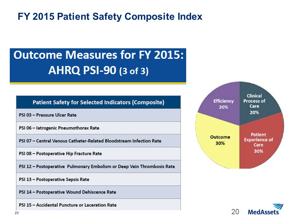 FY 2015 Patient Safety Composite Index