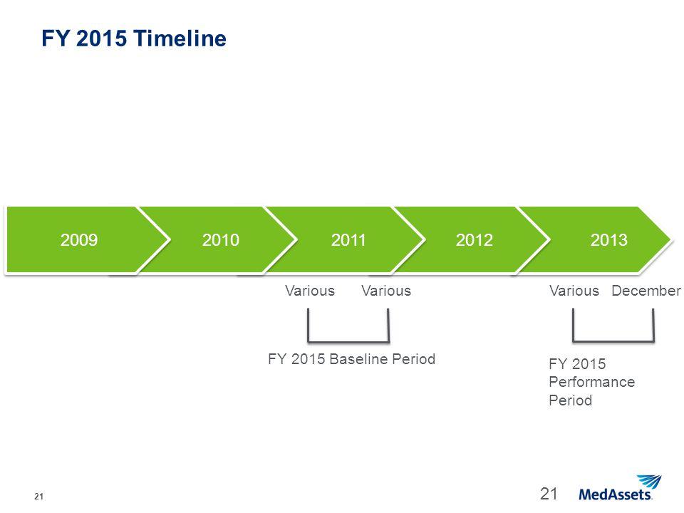 FY 2015 Timeline 2009 2010 2011 2012 2013 Various Various Various